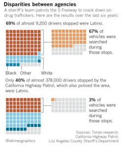 Racial Profiling by L.A. County Sheriff's Office