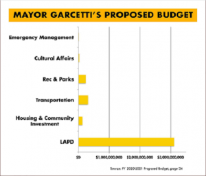 bar graph of Los Angeles budget